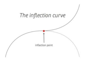 The Inflection Curve