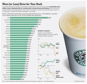 A Latte at Starbucks
